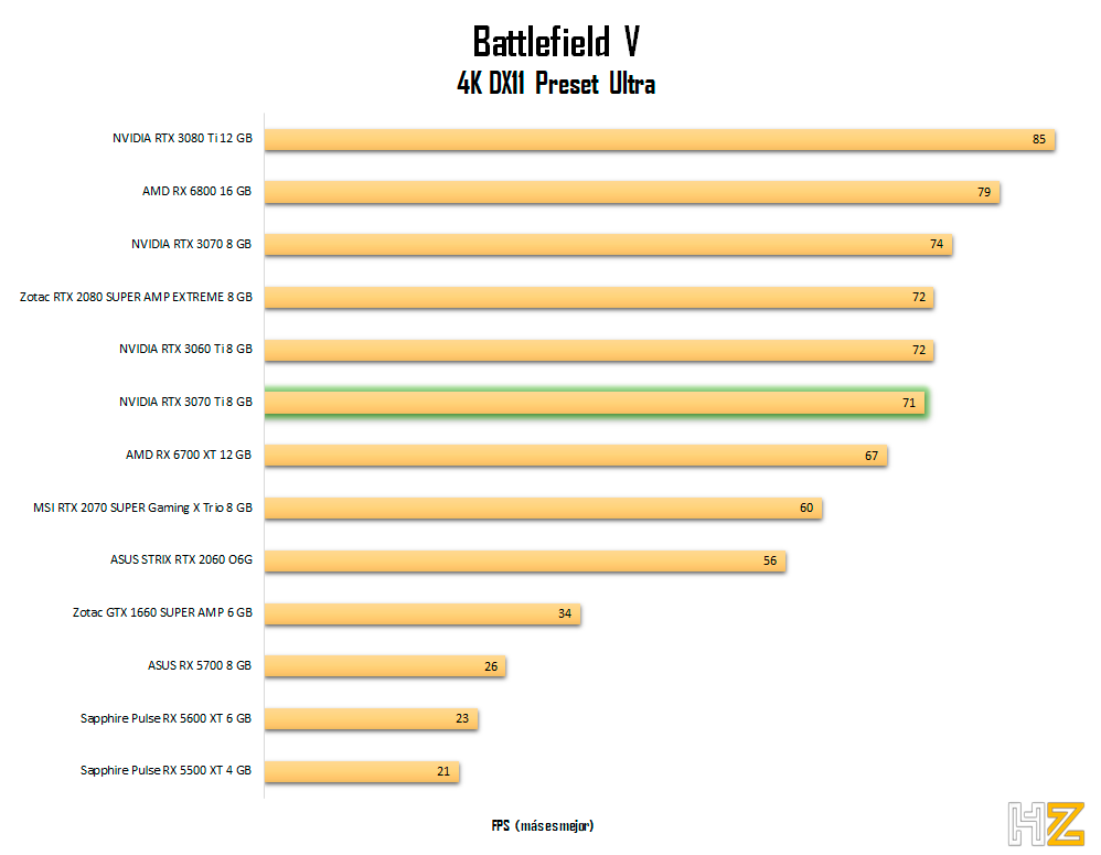 NVIDIA-RTX-3070-Ti-8-GB-BFV-4K