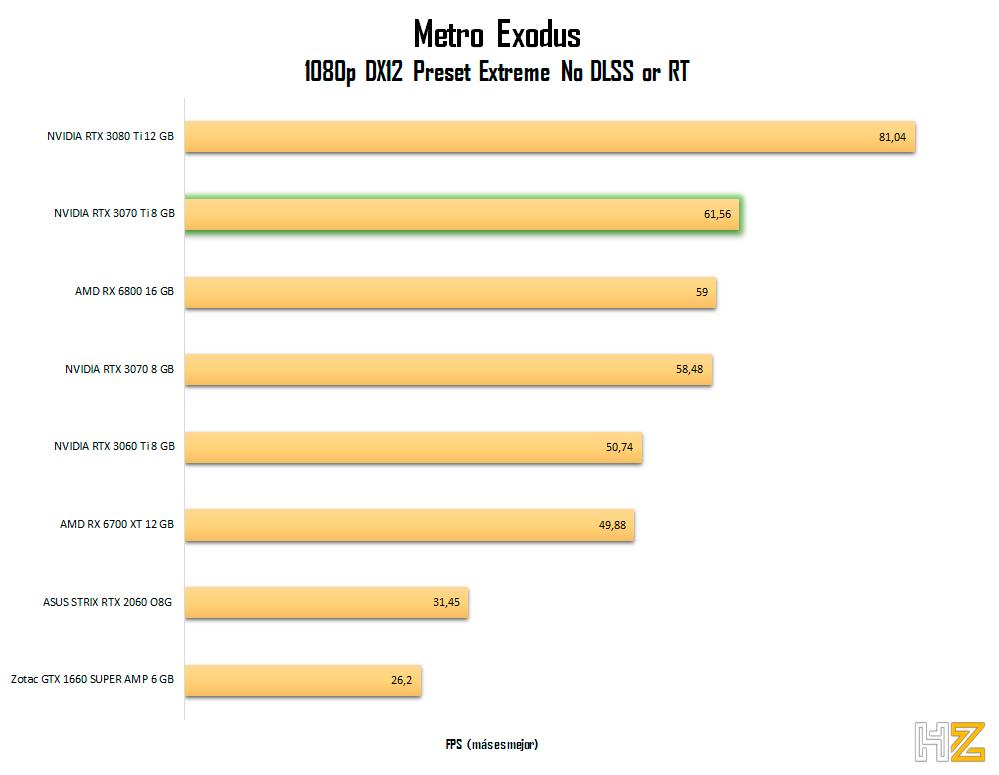 NVIDIA-RTX-3070-Ti-8-Go-mètre-1080p