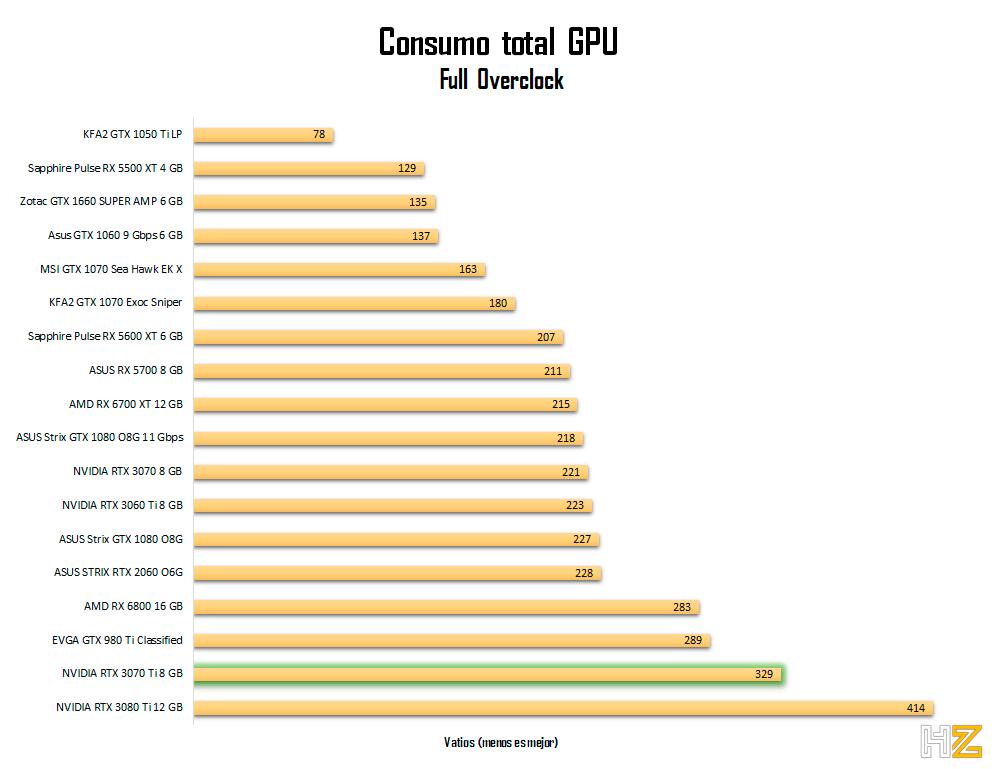 NVIDIA-RTX-3070-Ti-8-GB-consommation-oc