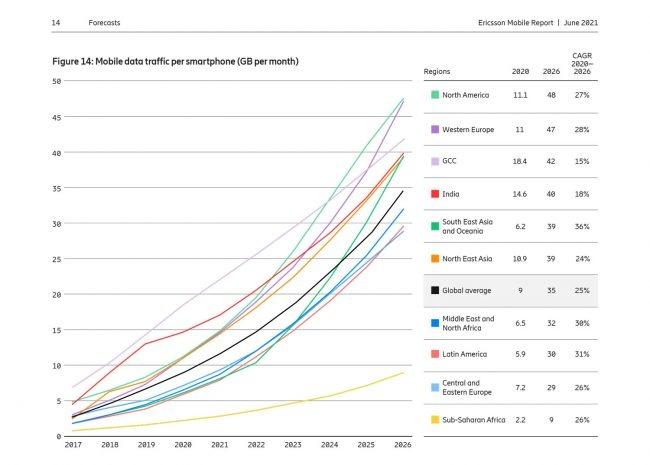 Rapport de mobilité Ericsson