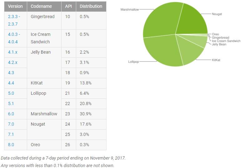 Pourcentages officiels d'utilisateurs des différentes versions d'Android.