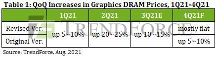 TrendForce-Graphics-DRAM-Marché