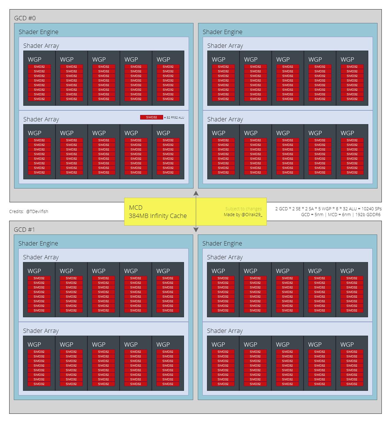 Carte graphique Radeon RX 7700 XT